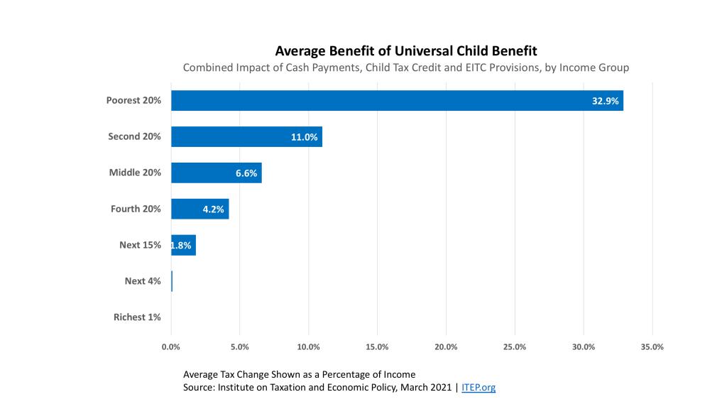 Average Benefit of Universal Child Benefit